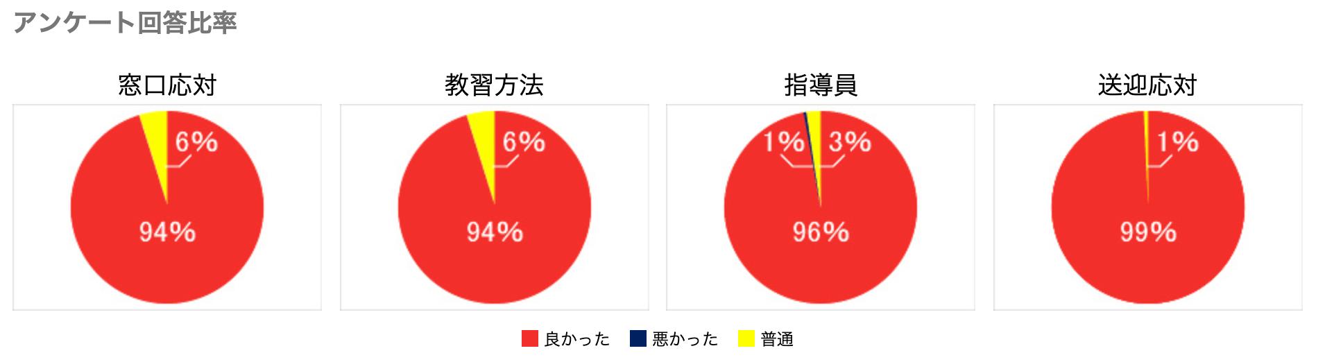 小樽自動車学校 合宿免許 評判